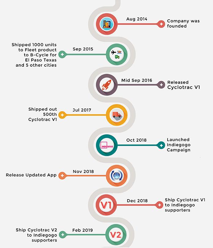 Boomerang timeline